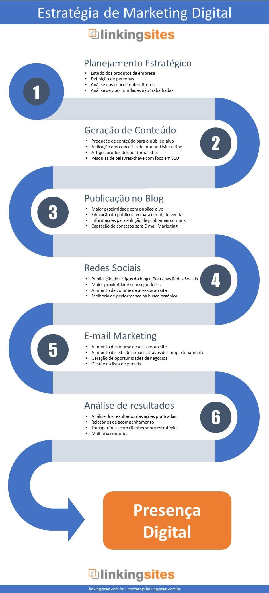 Infografico sobre estratégia de marketing digital